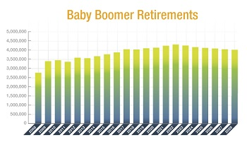 Annual Baby Boomer Retirement Numbers in millions