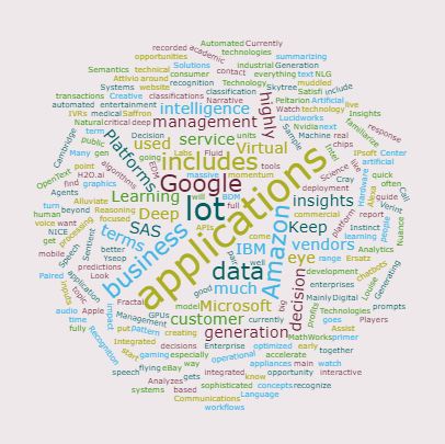 Cloud Commerce Consulting AI executive Primer Word Cloud