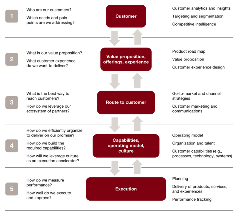 Cloud Commerce Consulting Strategic Planning Process