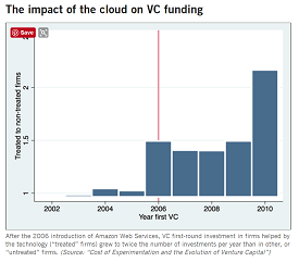 AWS Has Helped More Startups Get Funded