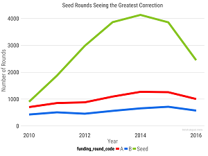 Seed and A Rounds Spiked 2010 to 2015