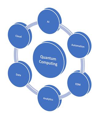 Michael Zammuto Technology Ecoystem Diagram